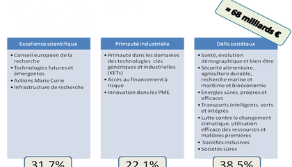 HORIZON 2020. structures